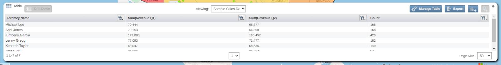 Table displaying regional summary data in regional heatmap analysis